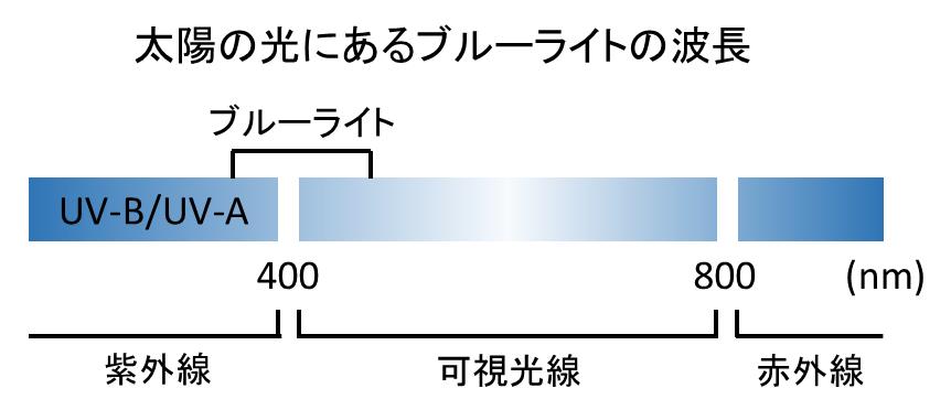 %e3%83%96%e3%83%ab%e3%83%bc%e3%83%a9%e3%82%a4%e3%83%88