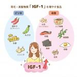 IGF-1増やす食品イラスト