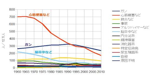 USA標準化死亡率の推移(男性) OECD