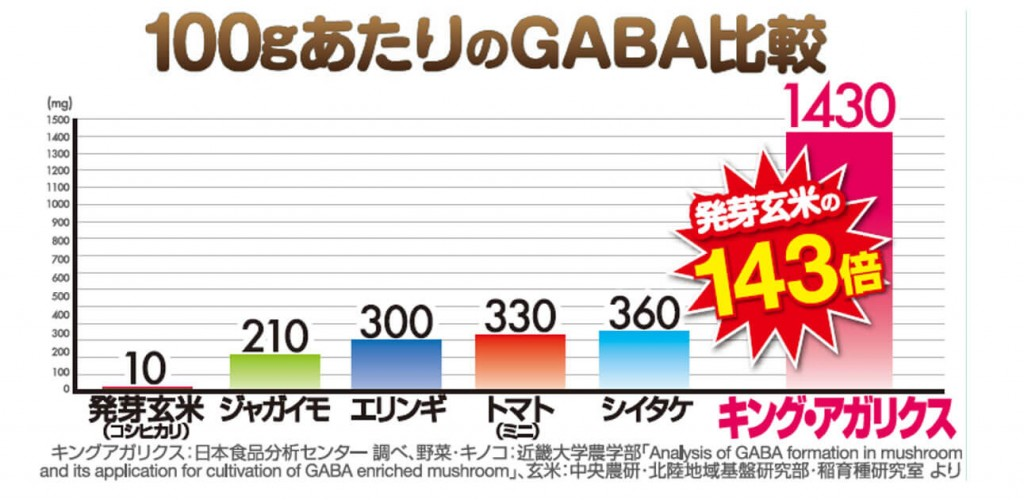 キングアガリクスGABA含有量比較_ブログ用
