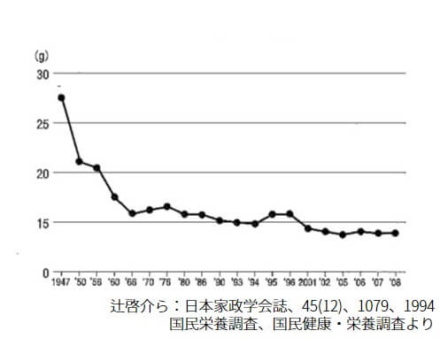 SN2102会長記事グラフ_ブログ用